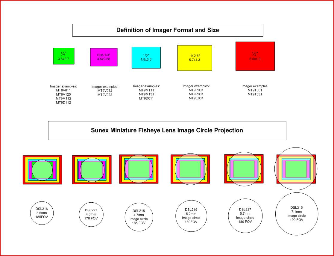 Fisheye lens and dewarping software